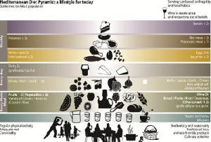 piramide-dieta-mediterranea-marcopolonews