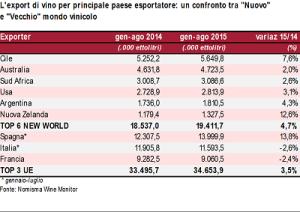 tabella export 1
