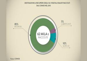 conoe_grafico_oli_vegetali